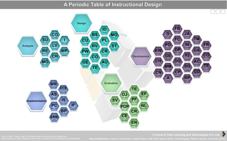 systematic instructional design process
